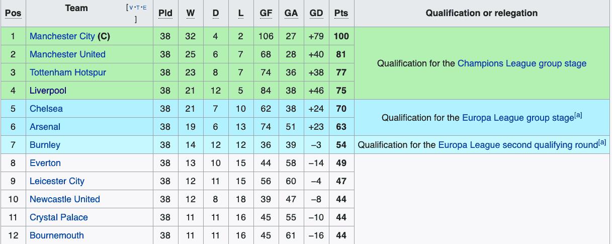 Europa League Slots Epl