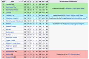 How Does Promotion and Relegation Work in English Soccer?
