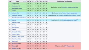 Premier League promotion relegation table 2019-20
