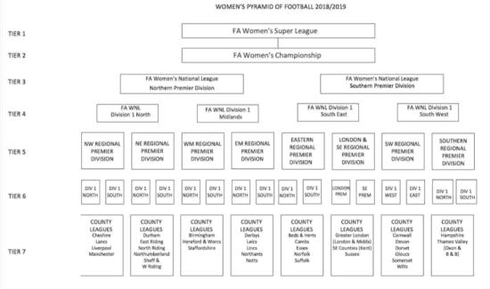 english women's football league pyramid
