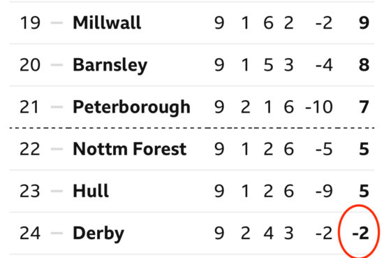 football table showing derby county with negative points